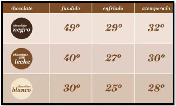 tabla de atemperado del chocolate