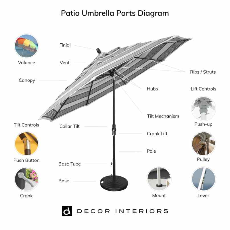Ultimate Patio Umbrellas Ing Guide