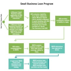 Mortgage Process Diagram Power Inverter Small Business Loan Program Department Of Economic