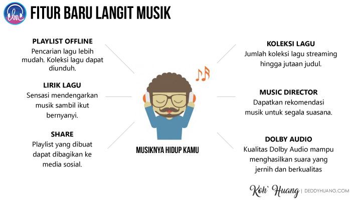 fitur baru - Langit Musik, Cara Keren Nikmati Musik Digital Secara Legal