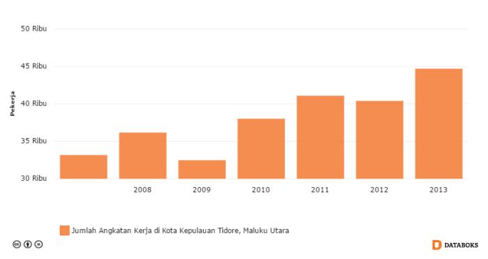 jumlah angkatan kerja di kota kepulauan tidore maluku utara 2007 2013 by katadata - Agromarine, Solusi Infrastruktur Prioritas Jokowi Bagi Tidore