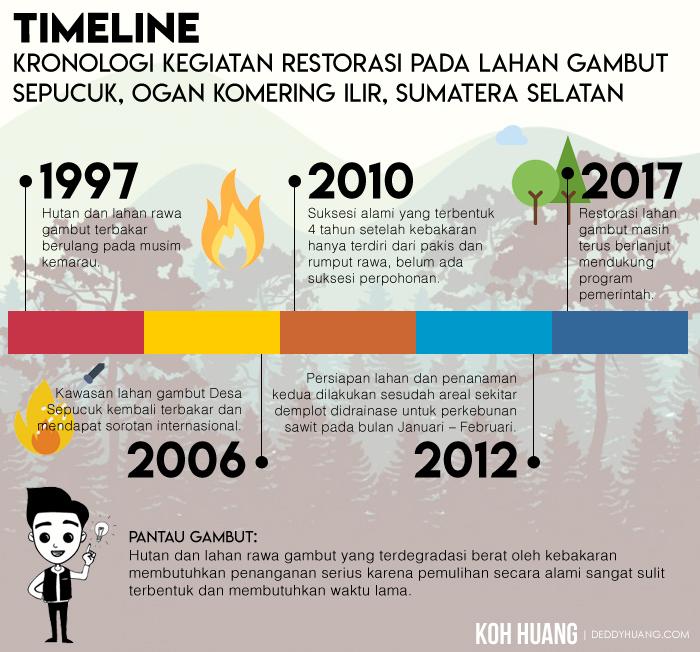 infografis timeline lahan gambut1 - Karena Gambut Kita Bertemu Senja