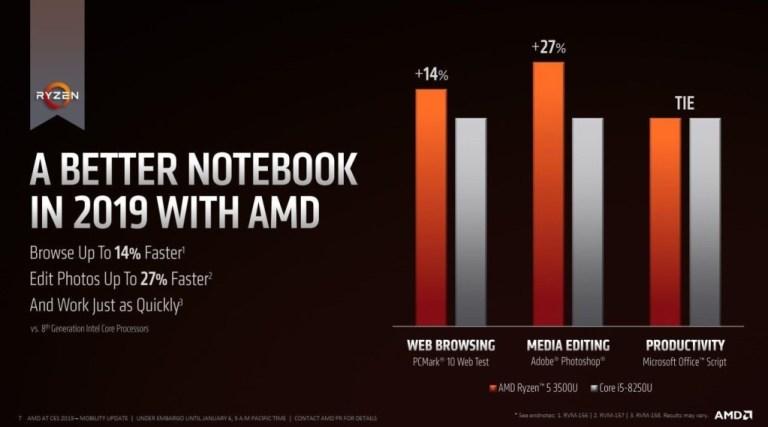 performa AMD
