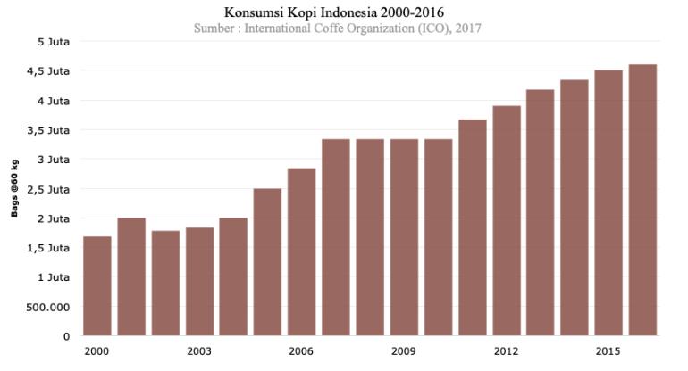 pertumbuhan kopi indonesia