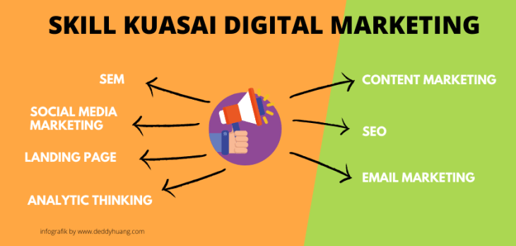 basic digital marketing