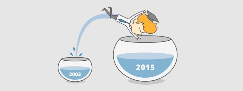 Los cambios normativos <br>más importantes del 2015