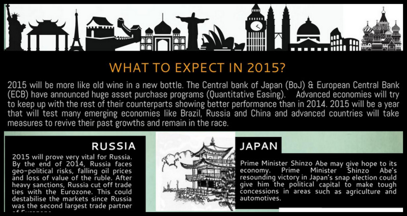 The World Economy in 2015