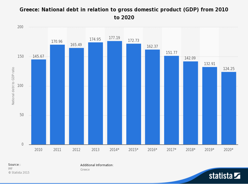 statistic_id270413_national-debt-of-greece-in-relation-to-gross-domestic-product--gdp--2020