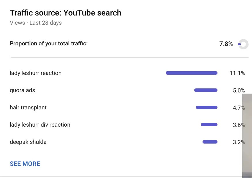 YouTube Search Traffic Source