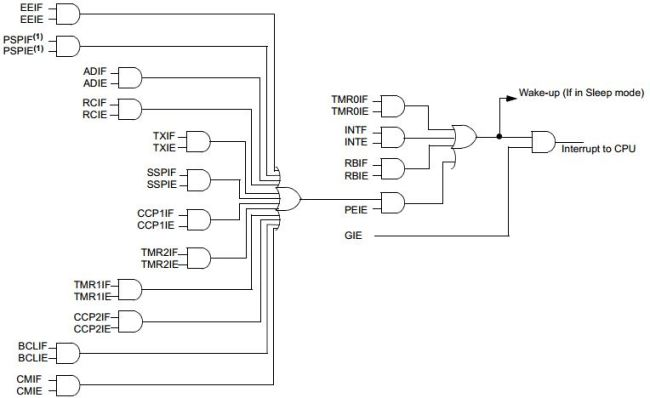 interrupts in pic microcontrollers  u2013 embedded systems