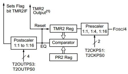 Timer Modules In Microcontrollers | Embedded Systems