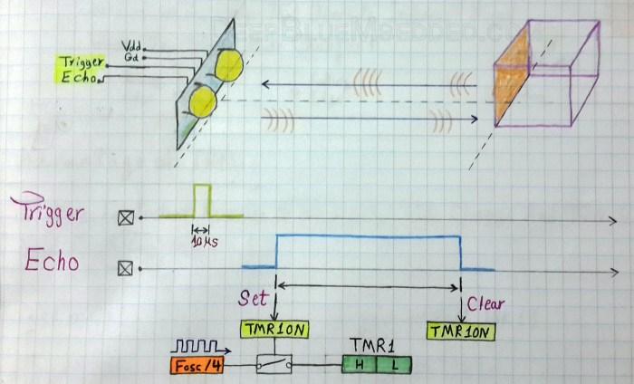 Ultrasonic Sensor HC-SR04 With PIC Microcontrollers Tutorial – DeepBlue