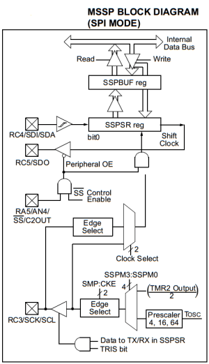 SPI Tutorial With PIC Microcontrollers | Serial Peripheral
