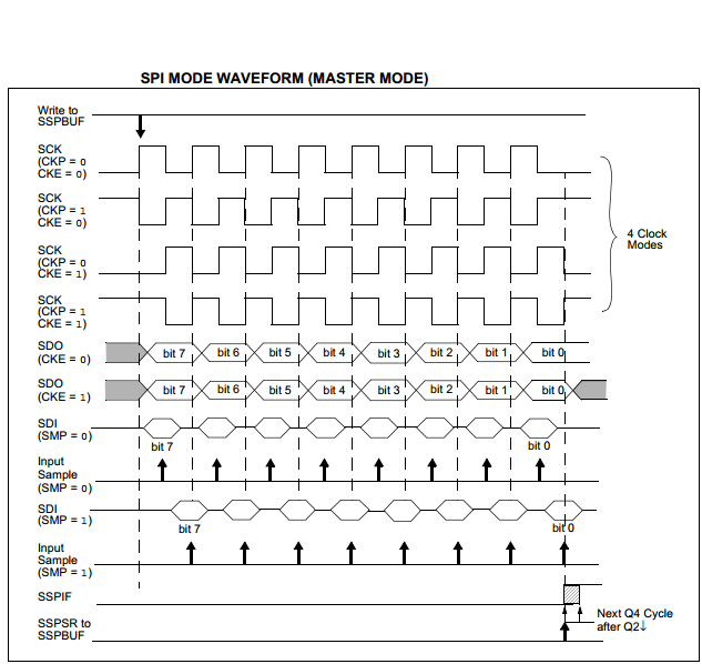 SPI Tutorial With PIC Microcontrollers   Serial Peripheral