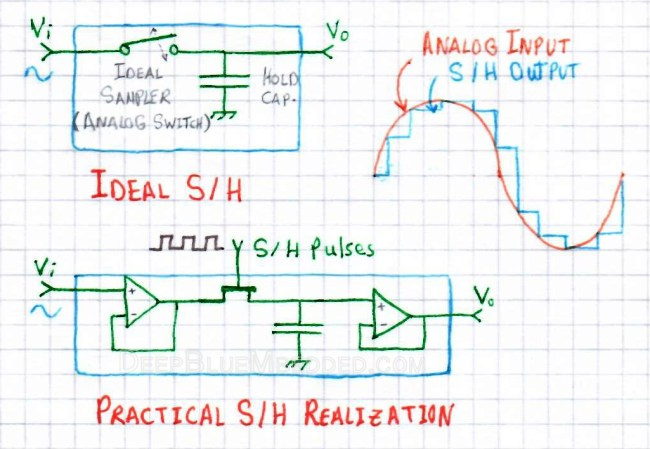Analog To Digital Converter | How ADC Works With PIC MCU