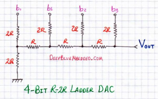 Digital To og Converter (DAC) & Waveform Generation With MCU on