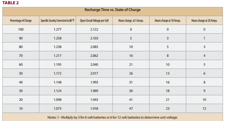 Acid Specific Chart Gravity Battery Lead Voltage