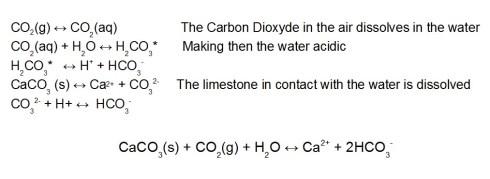 Dissolution de la roche karstique : réactions chimiques conduisant à la formation des grottes