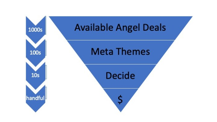 This image has an empty alt attribute; its file name is Angel-funnel.jpg