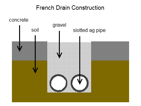 french drain design diagram wire software how to build a deep green permaculture