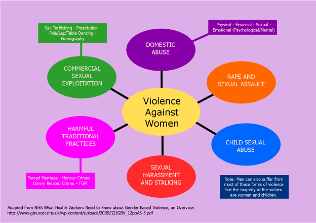 Categories of violence against women