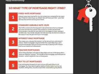 HSBC UK - Types of Mortgage