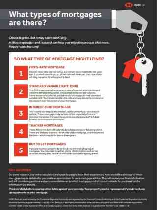HSBC UK - Types of Mortgage