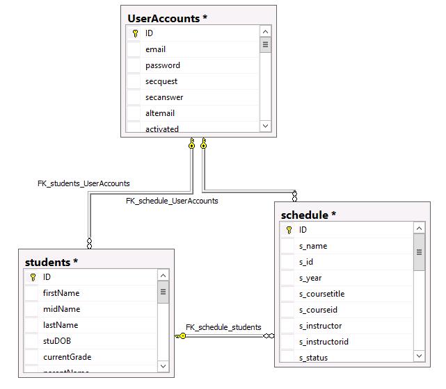 database diagram showing table relationships