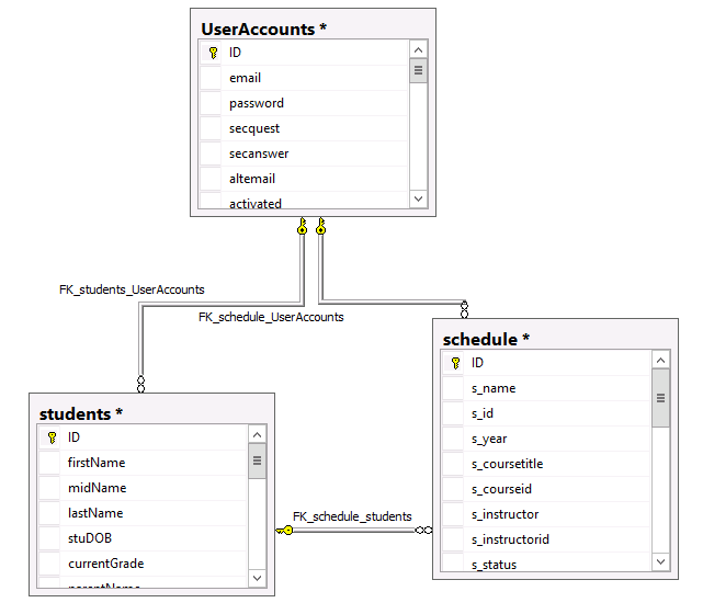 Using max in a sql subquery deep in the code database diagram showing table relationships ccuart Gallery