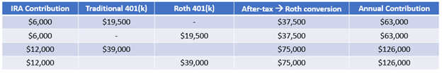 Potential IRA & 401(k) annual contributions for individuals and couples under 50 years old