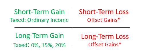 short term gains are taxed at ordinary income rates. Long term gains are taxed at 0%, 15%, or 20%. Short-term and long-term losses can offset gains and up to $3,000 of earned income