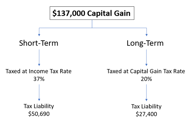 A flow chart to show how $137,000 in capital gains are taxed as short-term or long-term gains.
