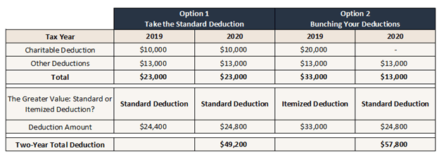 An visual explaining how tax bunching can benefit high-income earners vs taking the standard deduction.