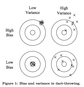 Regularization and Bias/Variance
