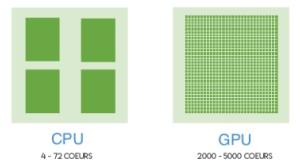 Comparaison architecture des cœurs entre CPU et GPU