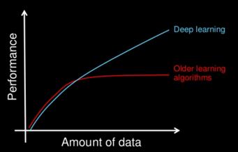 Comparatif des performances entre machine et deep learning