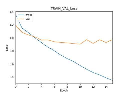 graphique de suivi de metriques loss