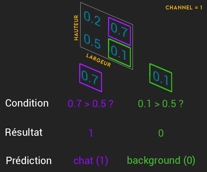 prediction classe binary sigmoid