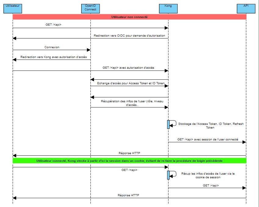 diag de sequence zap open id connect kong oauth owasp2