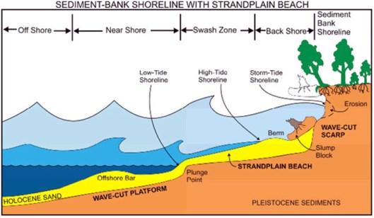 Weather and Coastal Erosion | Deep Maps : West Cork