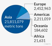 Distribution of world's farmed fish (WWW2)