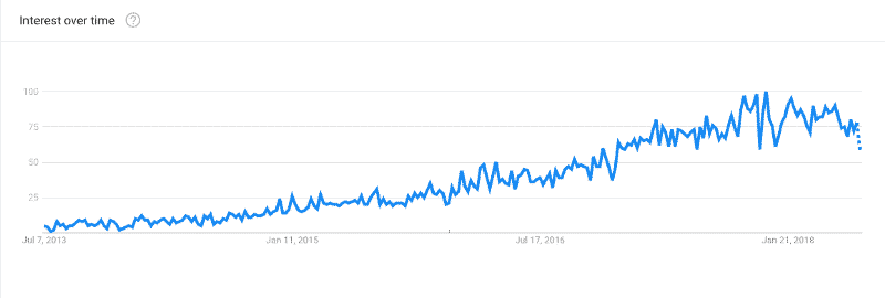 """Deep learning"" search occurrences according to Google Trends."