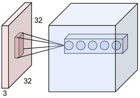 Mechanism of a convolutional neural network.