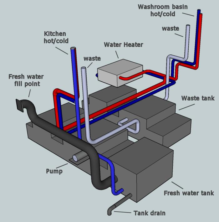 rv fresh water tank sensor wiring diagram 1999 mustang deep red a self build motorhome installation supply layout