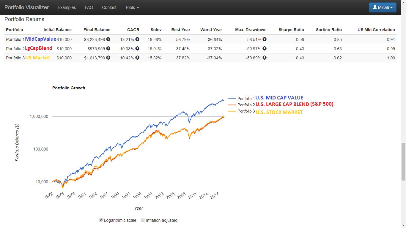 Best Long-Term Performance U.S. Mid Cap Value ETFs 1.1 ~ Deep Value ... 973f26607921d