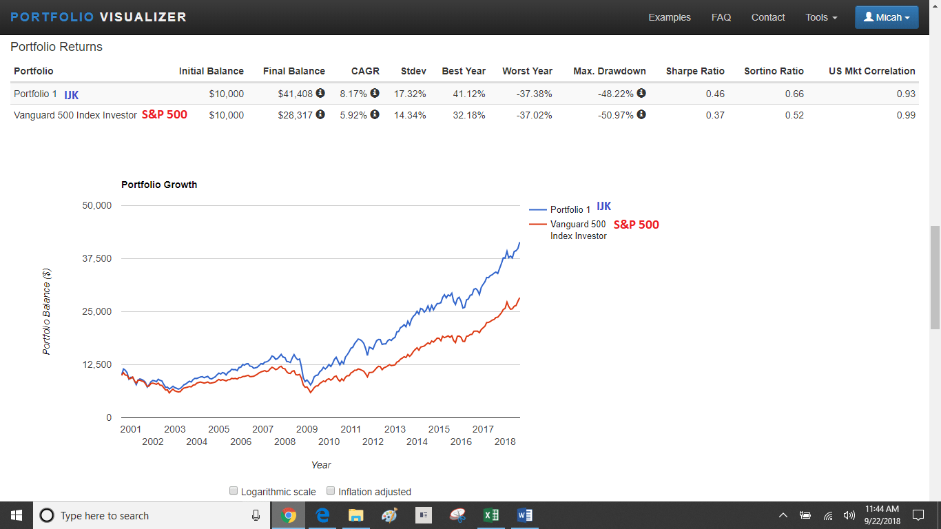 Best Long Term Performance Us Mid Cap Growth Etfs Deep Value Etf