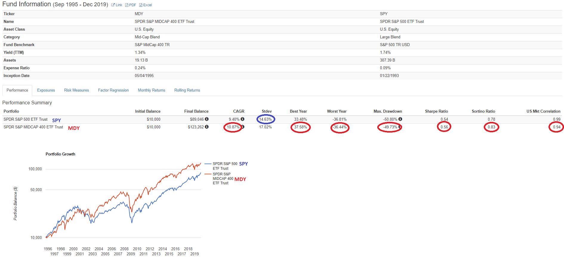 https://i0.wp.com/deepvalueetfaccumulator.com/wp-content/uploads/2020/01/MDY-SPY-SEP-1995-DEC-2019.png?ssl=1