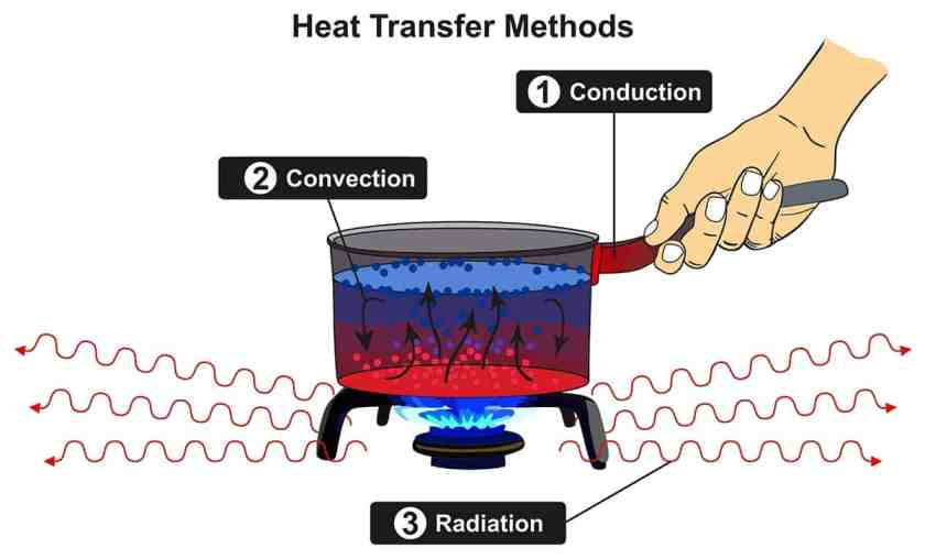 Heat Transfer Methods infographic diagram including conduction c