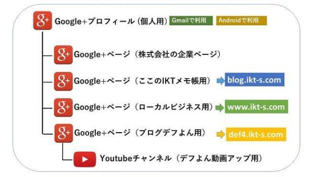 googleplus4