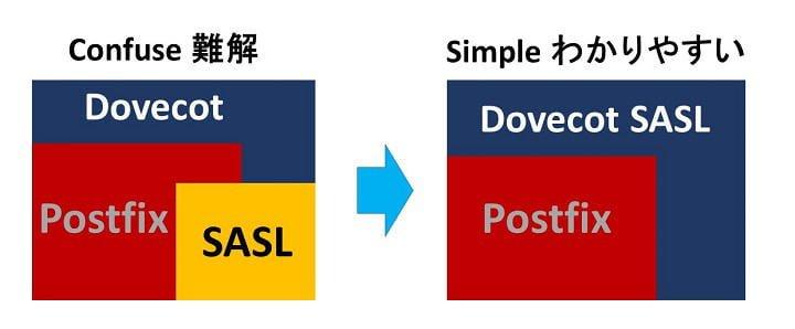 Debian8.0 JessieでPostfix + DovecotSASLメールサーバー構築